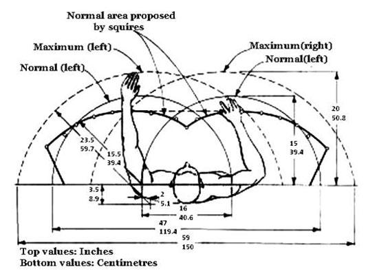ergonomics chevrolet gmc