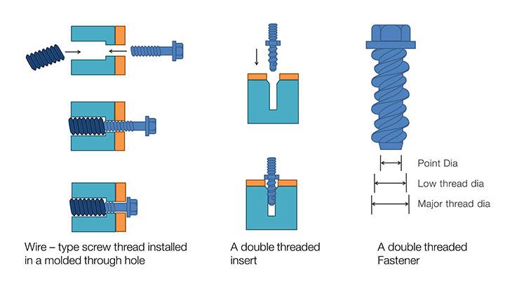 Low Power Design Techniques Pdf