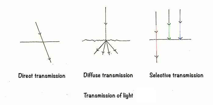 Light Goes Through The Object And Bends At An Angle. Example : Diamond  (greater Angle) Or Water (lesser Angle)