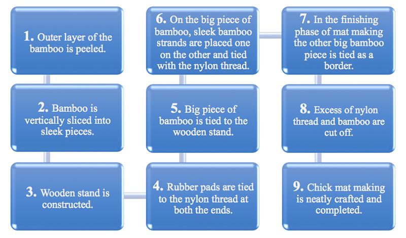 Mat study materials