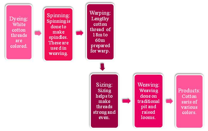 D'source Weaving Process | Cotton Sari Weaving | D'Source