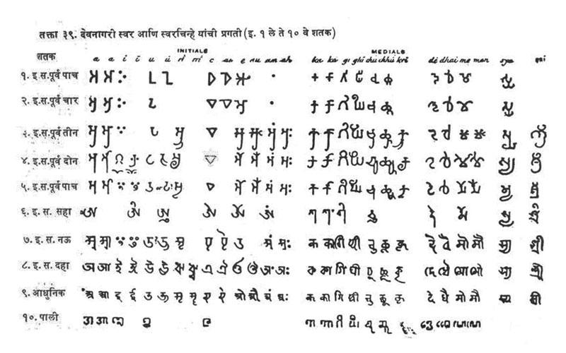 D'source Introduction to Devanagari   History of Devanagari
