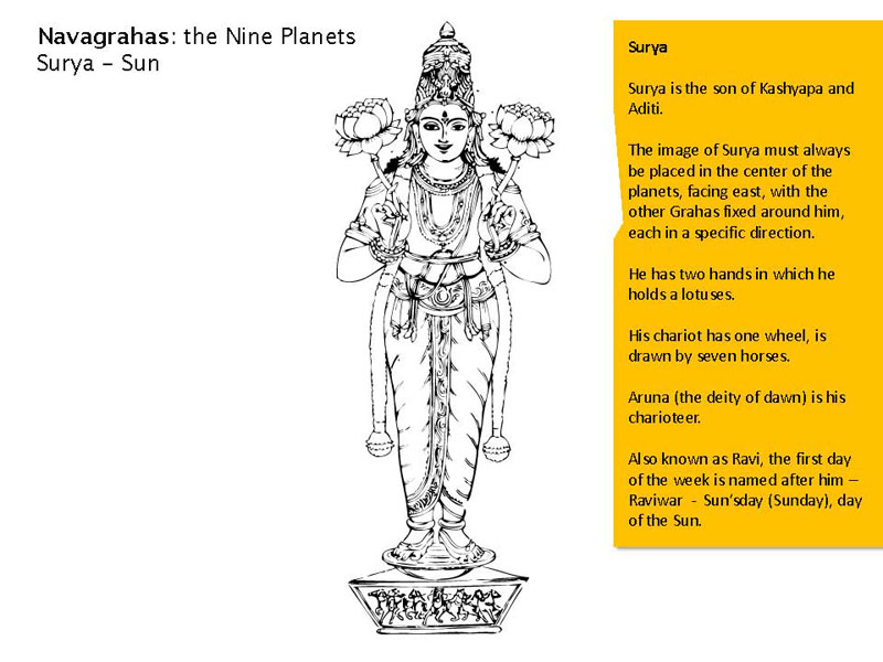 D Source Navagraha Iconography In Hinduism D Source