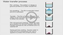 Animation Water Transfer